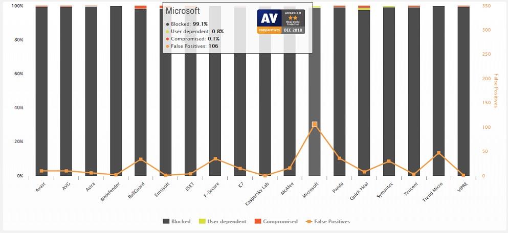 Imagem mostra o desempenho do Windows Defender no teste de proteção em tempo real da AV-Comparatives