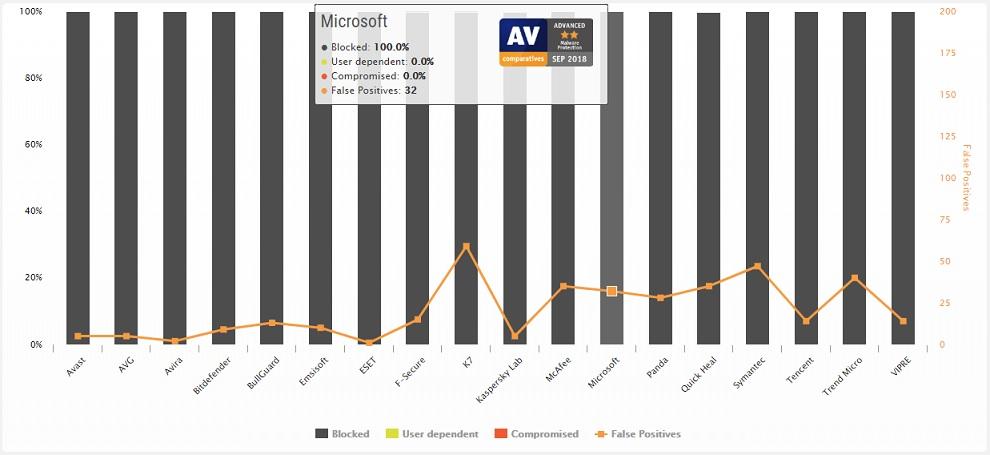 Imagem mostra o desempenho do Windows Defender no teste de detecção de remoção de malwares no Windows